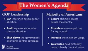 majority of women want abortion