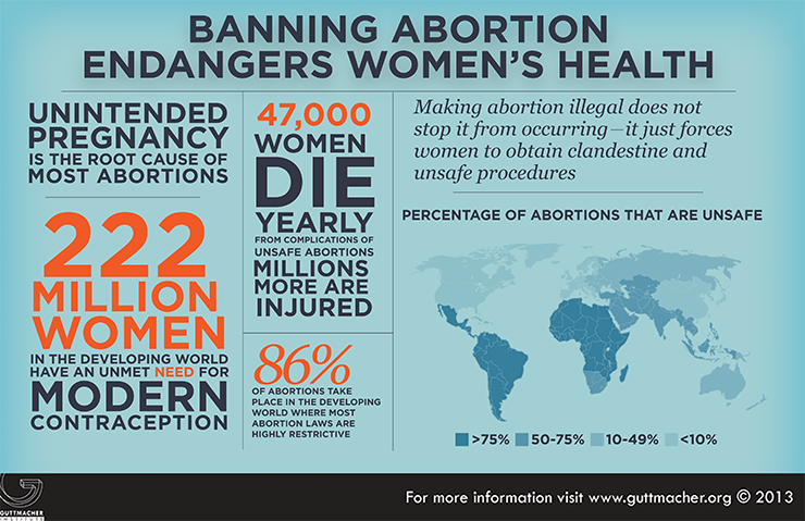 abortion bans kill